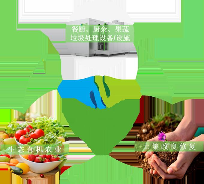 微米生物餐厨垃圾处理原理